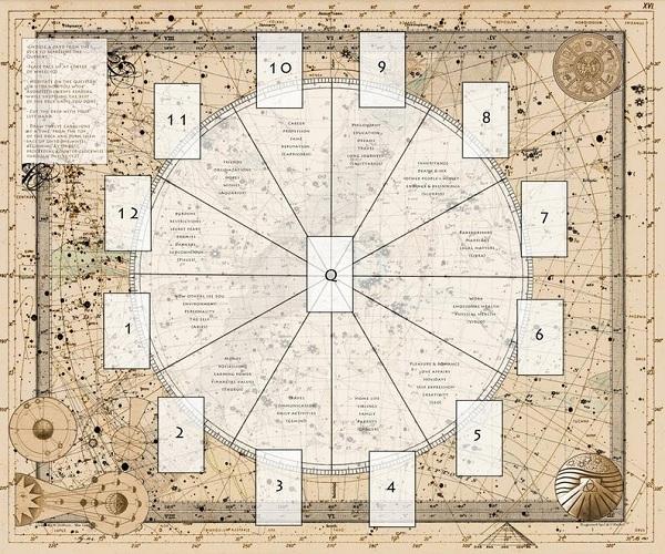 cartas tarot-rueda astrológica-intepretación